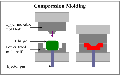 What are the best molding processes?